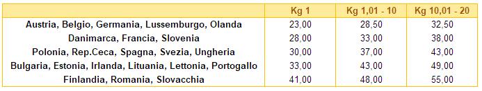 tabella tariffe spedizioni unione europea